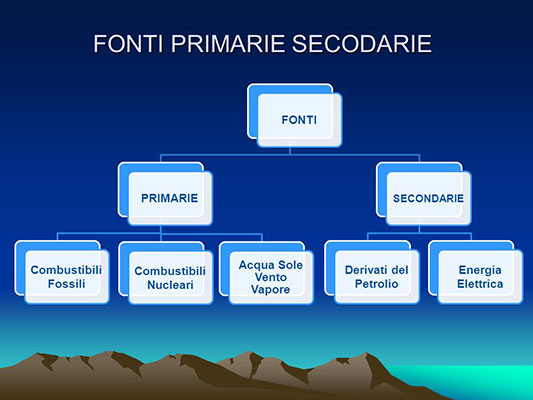 Fonti primarie e secondarie