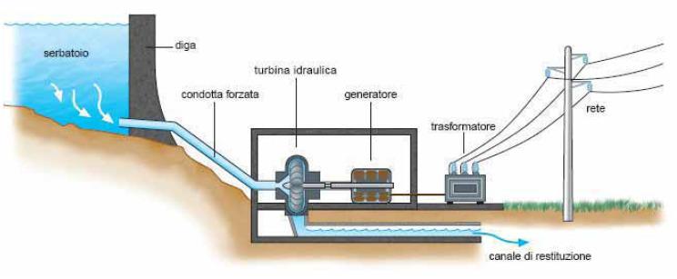 Energia idraulica